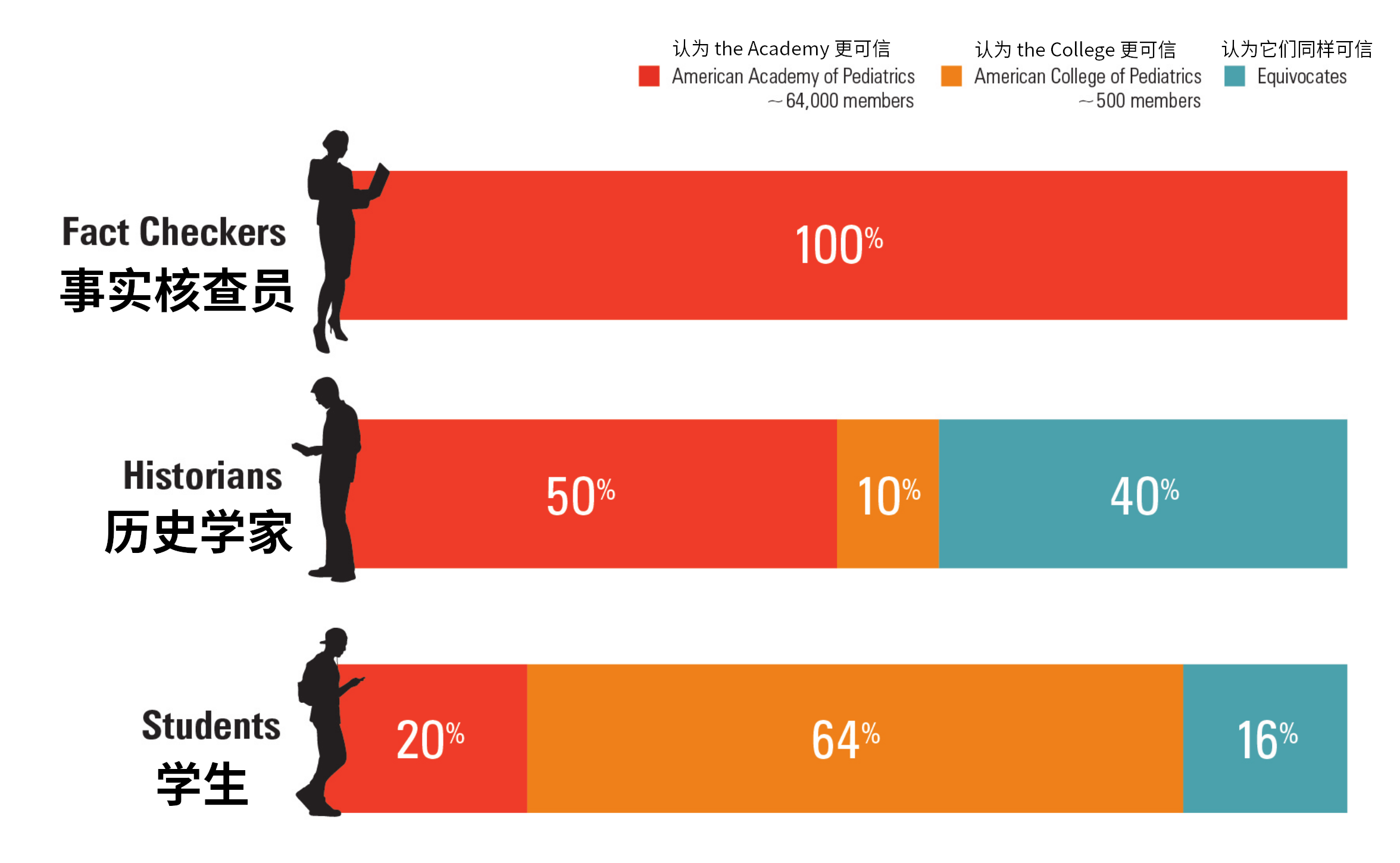 各组参与者中选择 the College 或 the Academy 更可靠的百分比